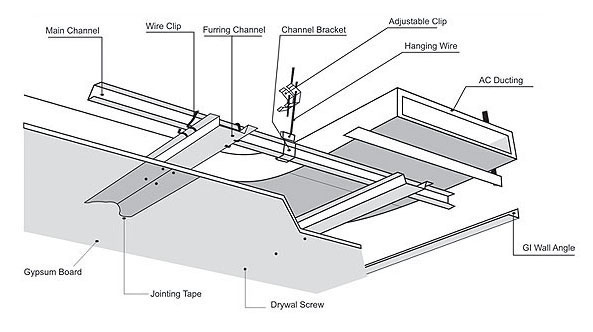 Gypsum Board Ceiling Details Download Application Guide